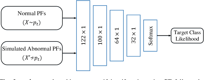 Figure 3 for End-to-End Adversarial Learning for Intrusion Detection in Computer Networks