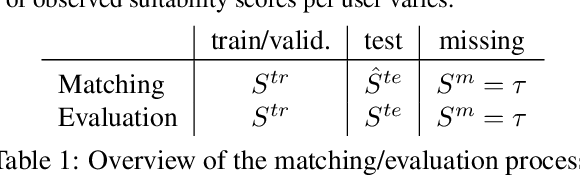 Figure 2 for A Framework for Optimizing Paper Matching