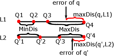 Figure 4 for LAQP: Learning-based Approximate Query Processing