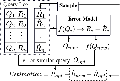 Figure 1 for LAQP: Learning-based Approximate Query Processing