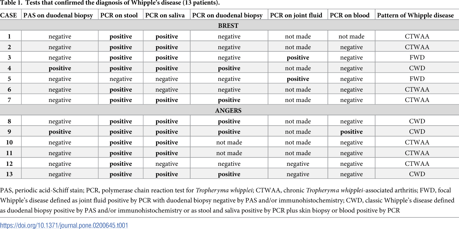 PDF] Usefulness of polymerase chain reaction for diagnosing
