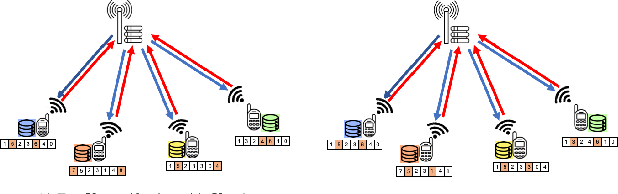 Figure 2 for Time-Correlated Sparsification for Communication-Efficient Federated Learning
