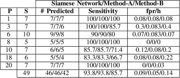 Figure 3 for Patient-Specific Seizure Prediction Using Single Seizure Electroencephalography Recording