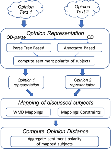 Figure 1 for Towards Quantifying the Distance between Opinions