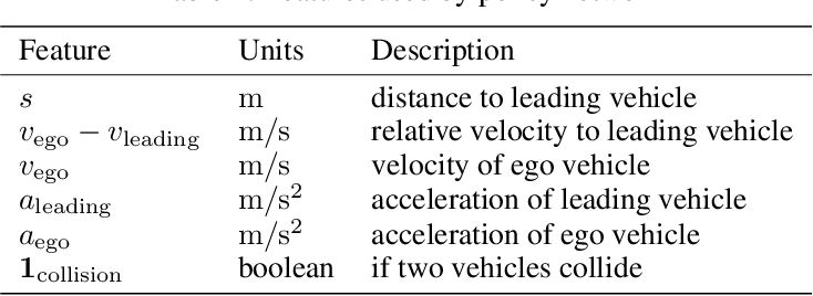 Figure 2 for Falsification-Based Robust Adversarial Reinforcement Learning
