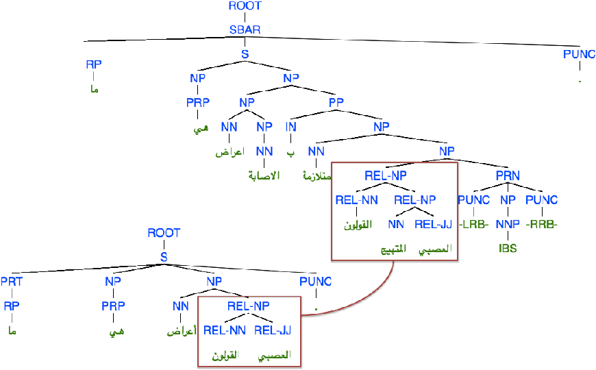 Figure 2 for Addressing Community Question Answering in English and Arabic