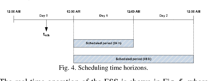 Fig. 4. Scheduling time horizons.