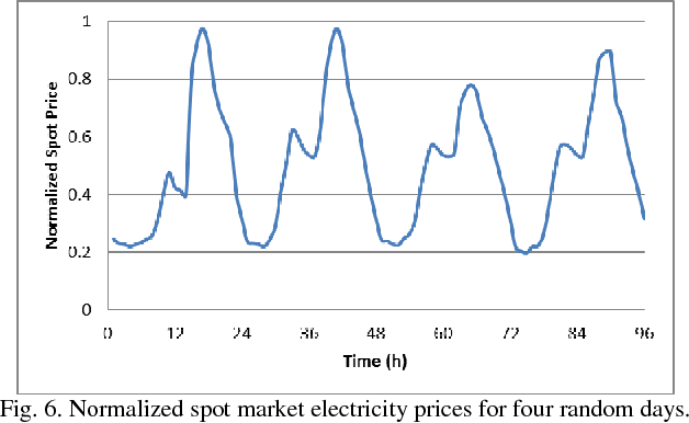Fig. 6. Normalized spot market electricity prices for four random days.