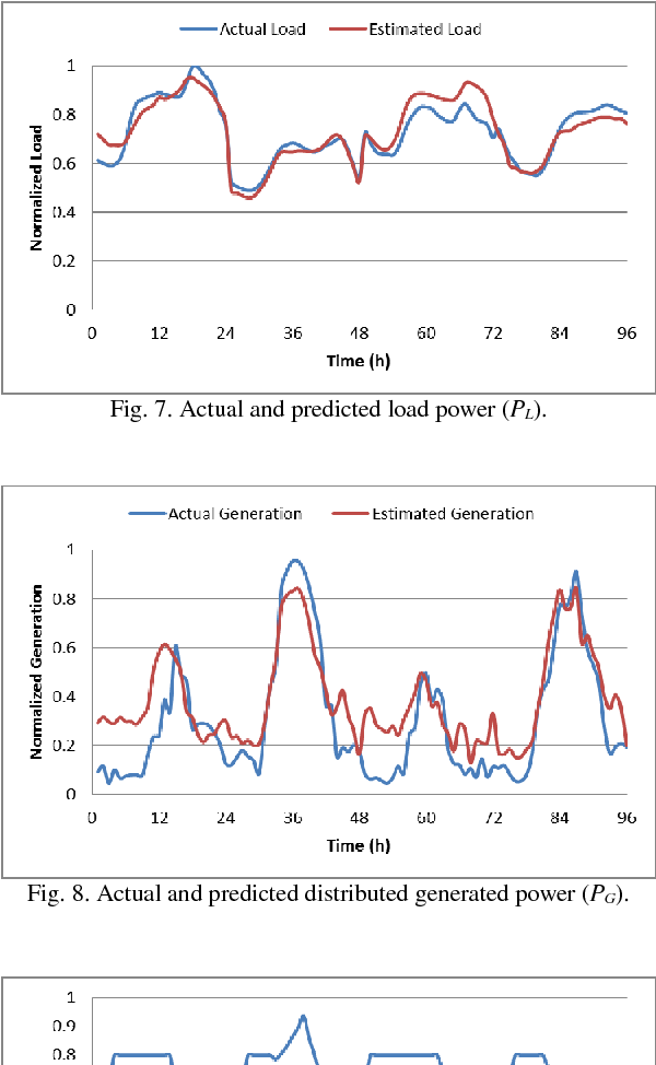 Fig. 7. Actual and predicted load power (PL).