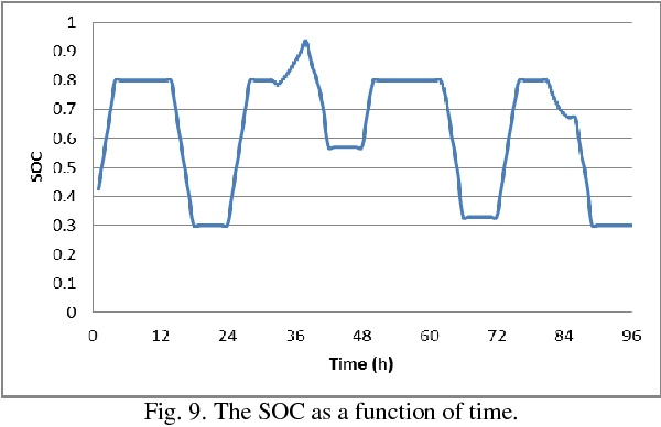 Fig. 9. The SOC as a function of time.