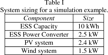 Table I System sizing for a simulation example.