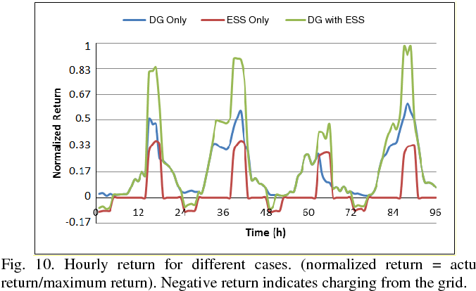Fig. 10. Hourly return for different cases. (normalized return = actual return/maximum return). Negative return indicates charging from the grid.