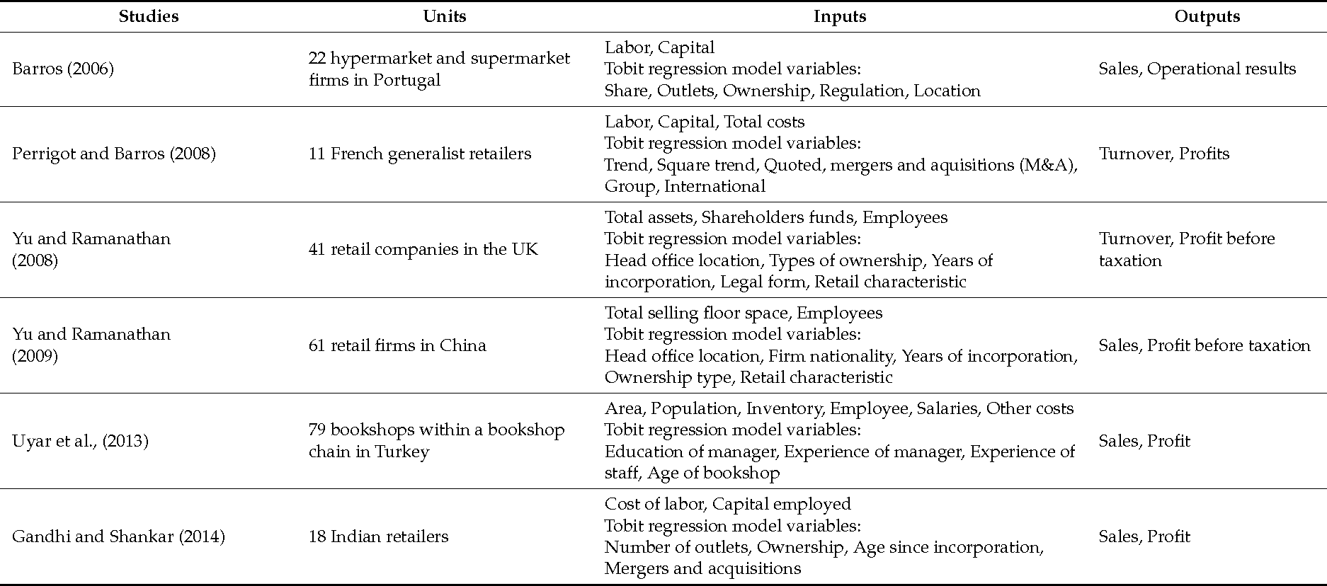 Table 2 from Efficiency Analysis of Retail Chain Stores in