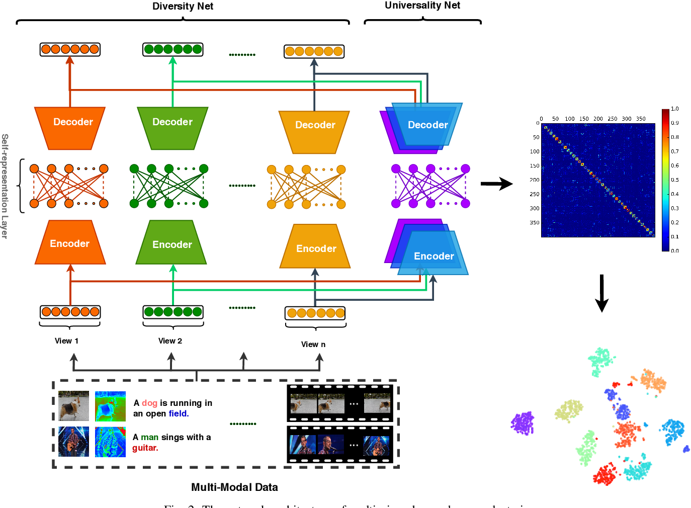 Figure 2 for Multi-view Deep Subspace Clustering Networks