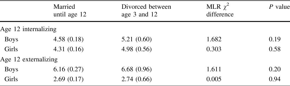 Table 3 From Uva Dare Digital Academic Repository Pre Divorce