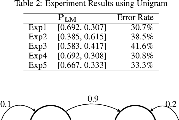 Figure 4 for From Caesar Cipher to Unsupervised Learning: A New Method for Classifier Parameter Estimation
