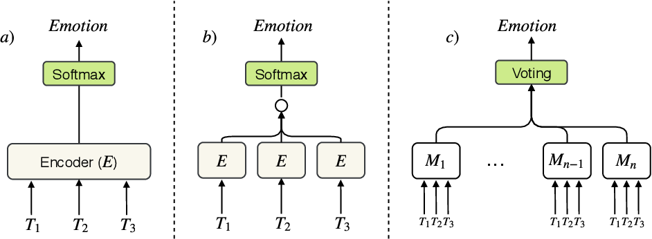 Figure 1 for CAiRE_HKUST at SemEval-2019 Task 3: Hierarchical Attention for Dialogue Emotion Classification
