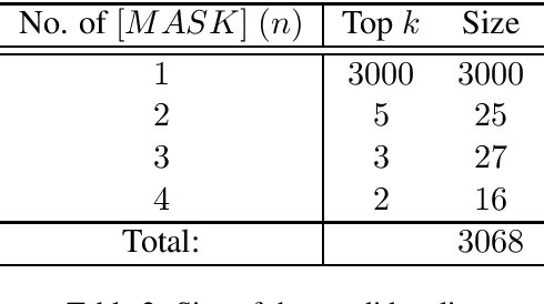 Figure 2 for Contextual Text Denoising with Masked Language Models
