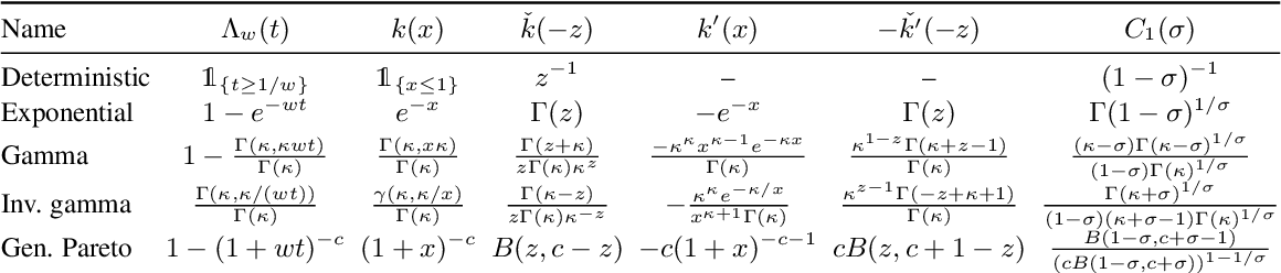 Figure 2 for A unified construction for series representations and finite approximations of completely random measures