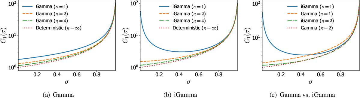 Figure 4 for A unified construction for series representations and finite approximations of completely random measures