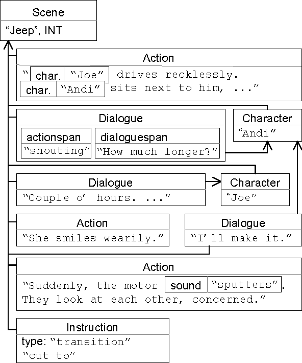 Figure 3 From Movie Script Markup Language Semantic Scholar