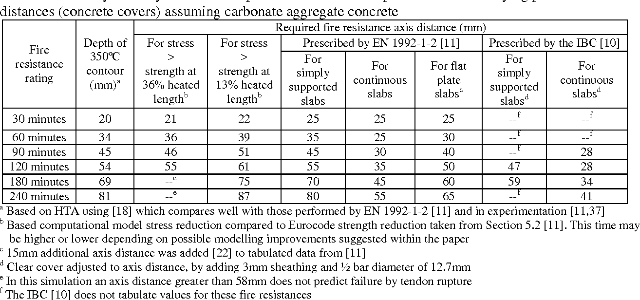 Table 2 from Unbonded post tensioned concrete slabs in fire - Part