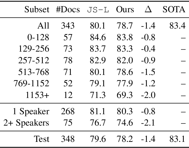 Figure 1 for Revisiting Memory-Efficient Incremental Coreference Resolution