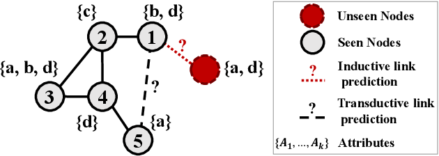 Figure 1 for Inductive Link Prediction for Nodes Having Only Attribute Information