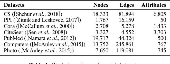 Figure 2 for Inductive Link Prediction for Nodes Having Only Attribute Information