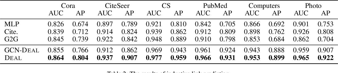 Figure 4 for Inductive Link Prediction for Nodes Having Only Attribute Information