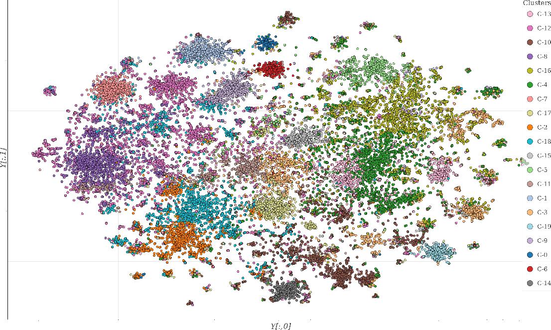 Figure 2 for COVID-19 Kaggle Literature Organization