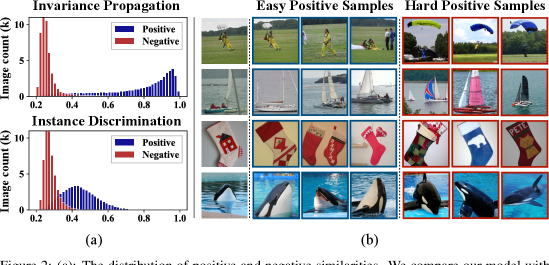 Figure 4 for Unsupervised Representation Learning by InvariancePropagation