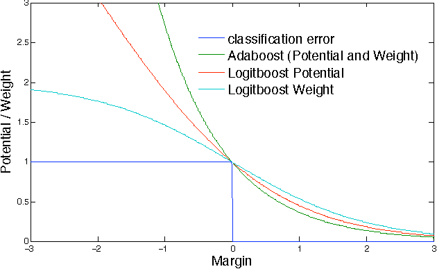 Figure 1 for A more robust boosting algorithm