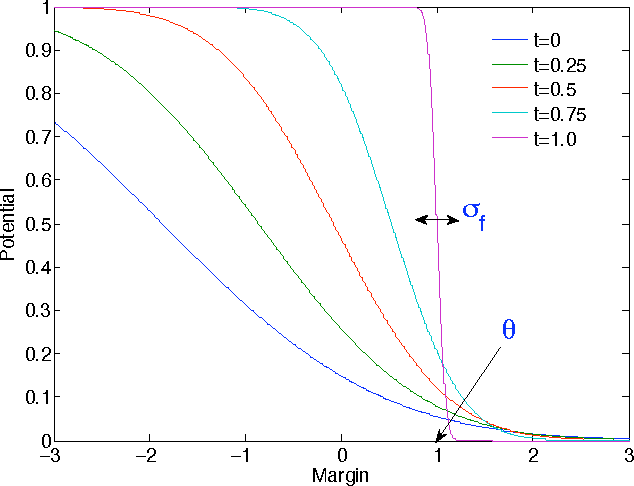 Figure 2 for A more robust boosting algorithm