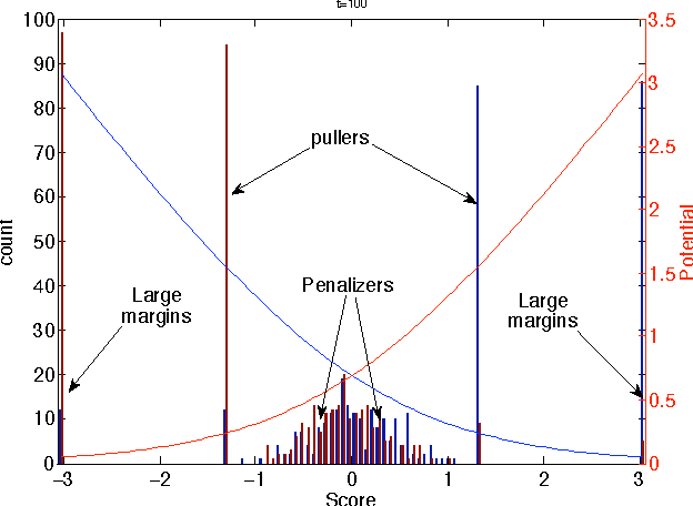Figure 3 for A more robust boosting algorithm