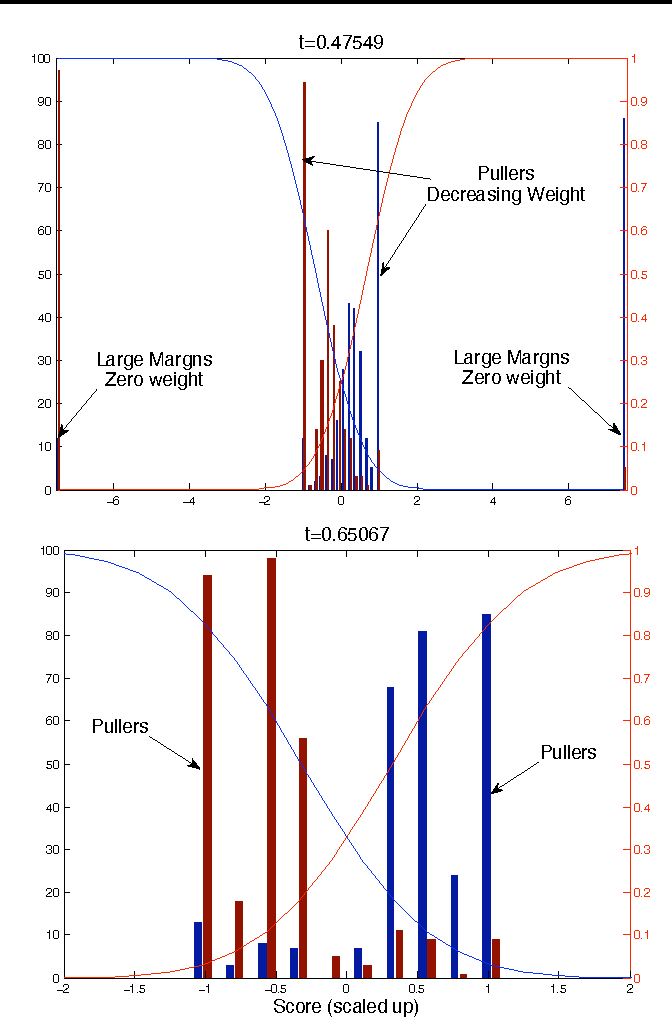 Figure 4 for A more robust boosting algorithm