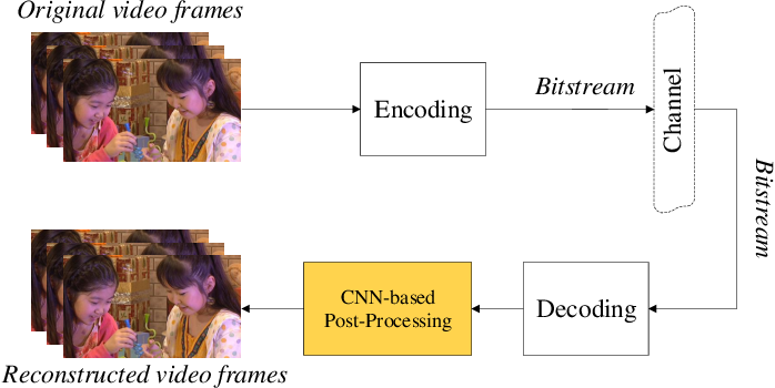 Figure 1 for Video Compression with CNN-based Post Processing