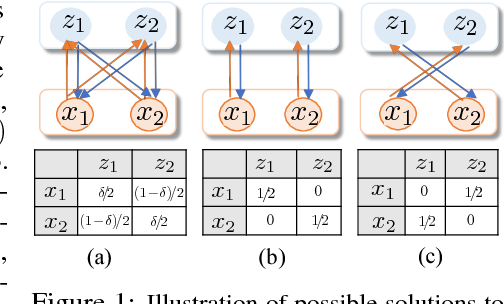 Figure 1 for ALICE: Towards Understanding Adversarial Learning for Joint Distribution Matching