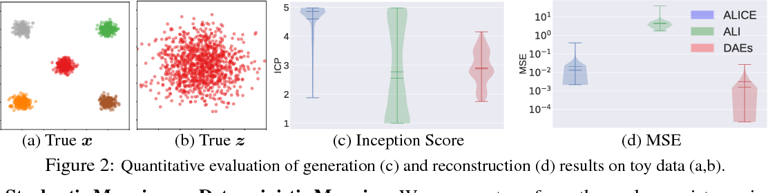 Figure 2 for ALICE: Towards Understanding Adversarial Learning for Joint Distribution Matching