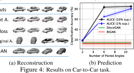 Figure 3 for ALICE: Towards Understanding Adversarial Learning for Joint Distribution Matching