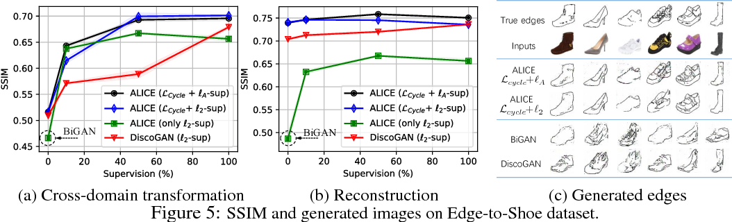 Figure 4 for ALICE: Towards Understanding Adversarial Learning for Joint Distribution Matching