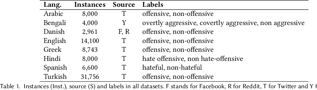 Figure 1 for Multilingual Offensive Language Identification for Low-resource Languages