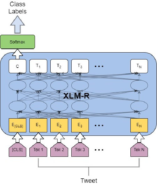Figure 2 for Multilingual Offensive Language Identification for Low-resource Languages