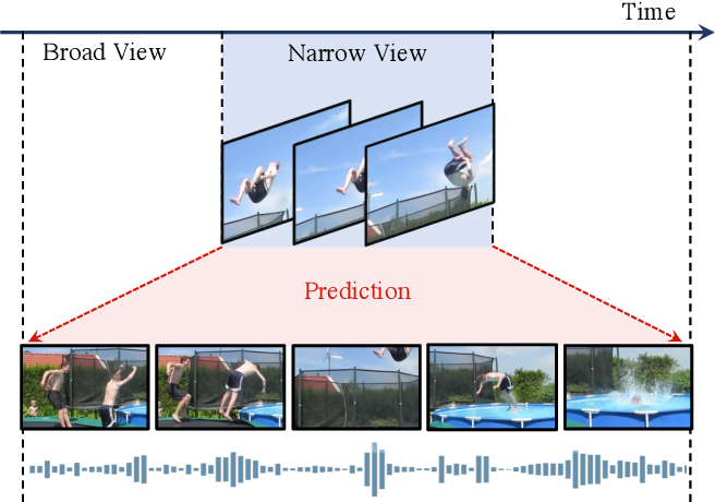 Figure 1 for Broaden Your Views for Self-Supervised Video Learning