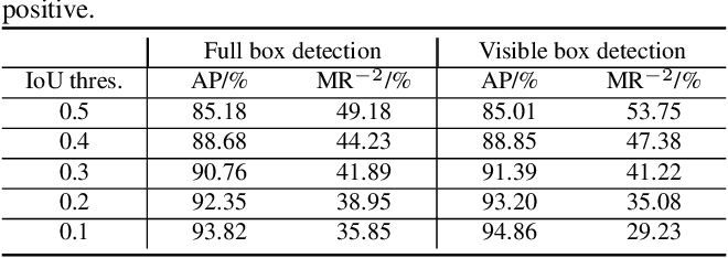 Figure 2 for V2F-Net: Explicit Decomposition of Occluded Pedestrian Detection
