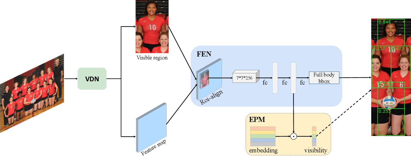 Figure 3 for V2F-Net: Explicit Decomposition of Occluded Pedestrian Detection