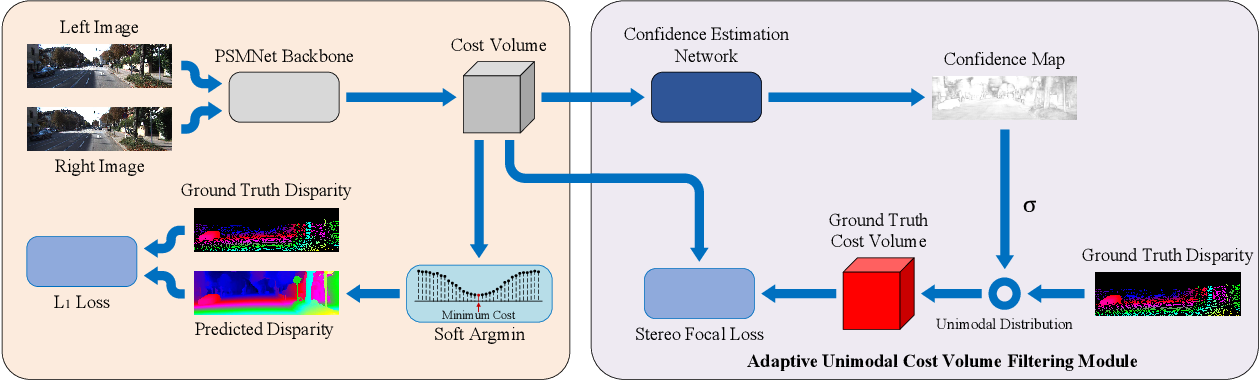 Figure 3 for Adaptive Unimodal Cost Volume Filtering for Deep Stereo Matching