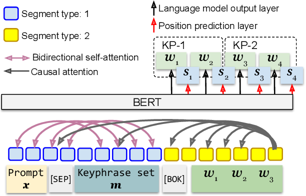 Figure 3 for PAIR: Planning and Iterative Refinement in Pre-trained Transformers for Long Text Generation