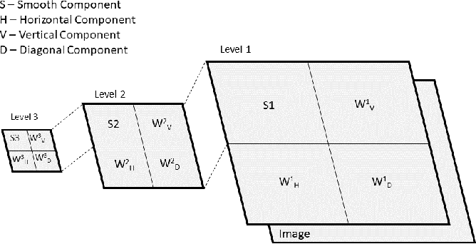Figure 1 for Use of Transfer Learning and Wavelet Transform for Breast Cancer Detection