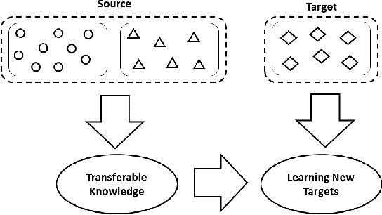 Figure 2 for Use of Transfer Learning and Wavelet Transform for Breast Cancer Detection